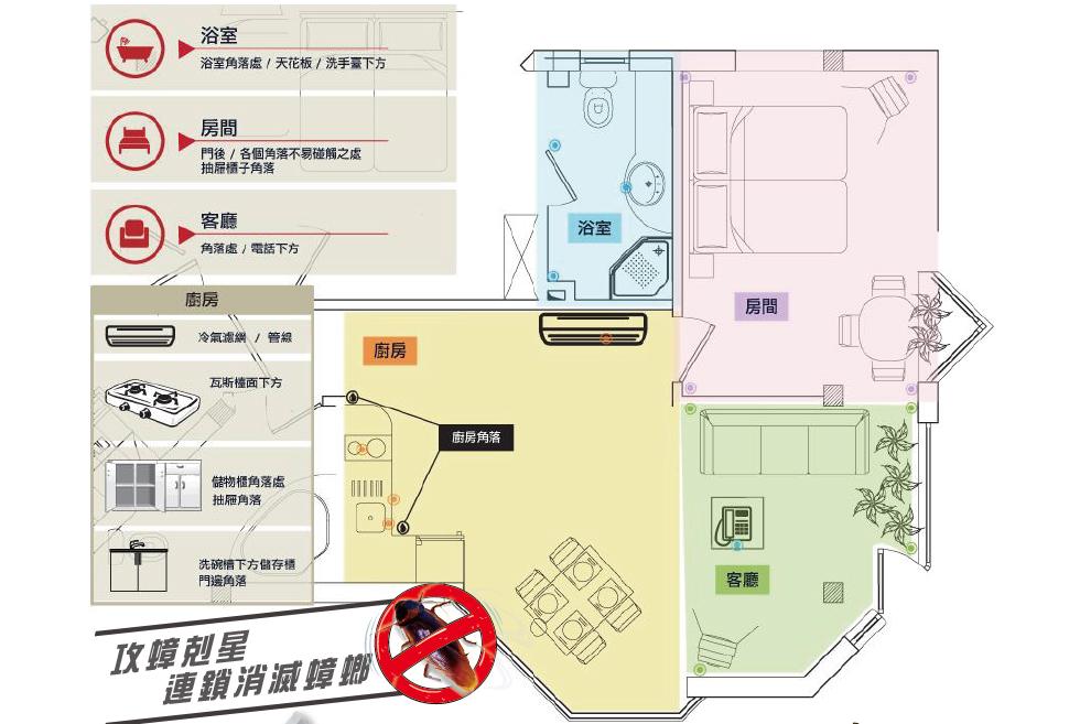 建議施打順序及劑量為:廚房(10點)→飯廳(7點)→浴室(5點)→客廳(4點)→臥室(4點)